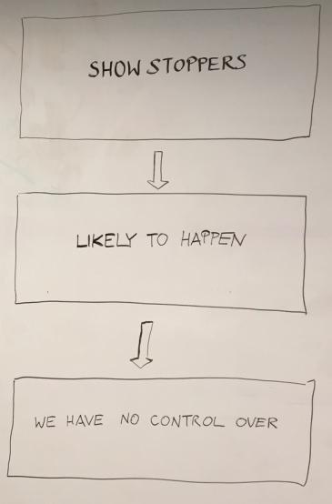 Problem filters